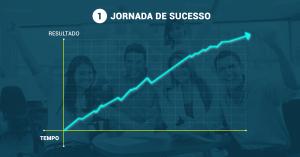 Jornada de sucesso